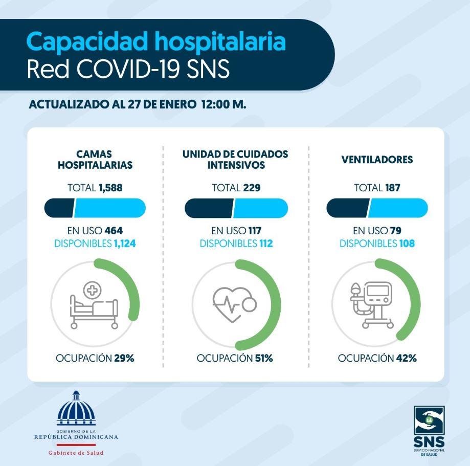 🏥Disponibilidad hospitalaria de la Red COVID-19 del SNS
